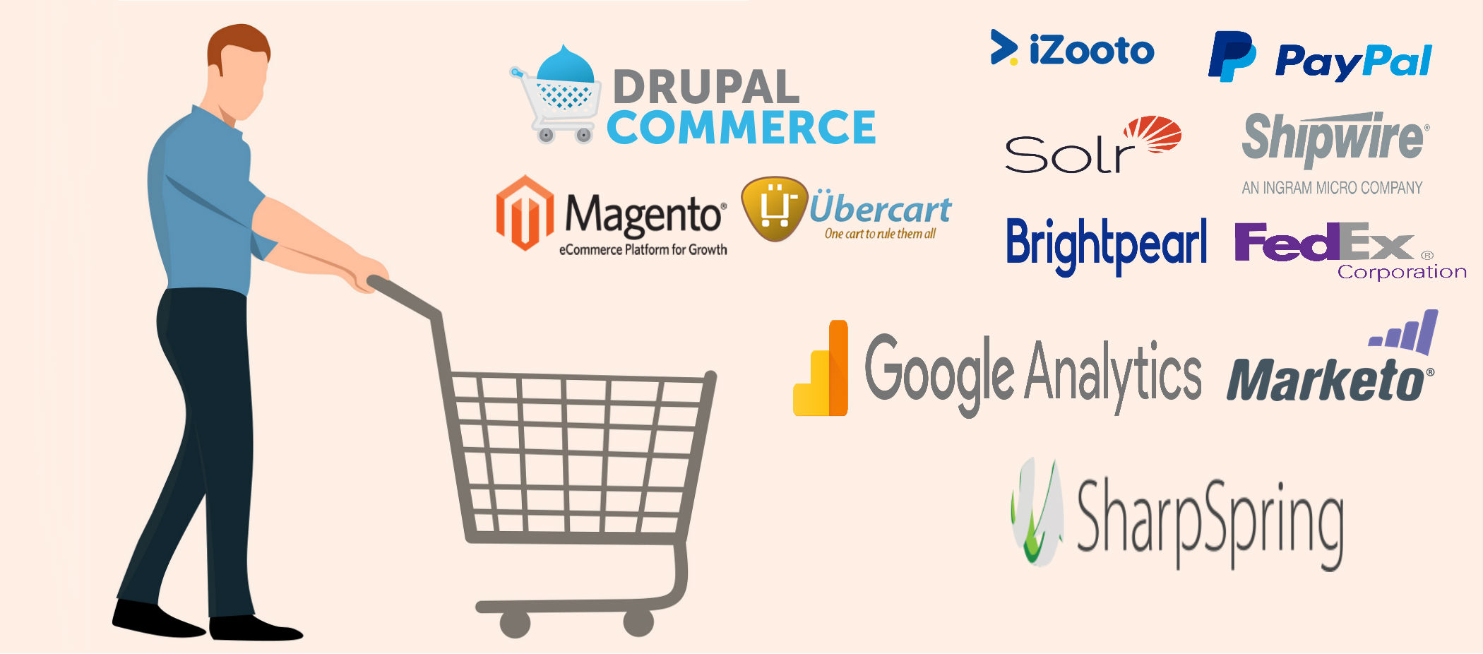 E-Commerce Solutions and Third-Party Integration